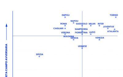 Il Calcio raccontato con i dati: la distribuzione dell'intensità del pressing